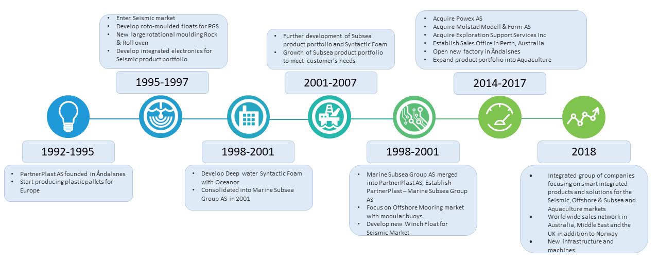 PP timeline